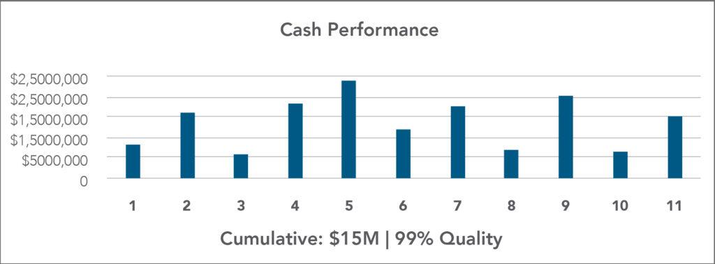 Graph of Cash Performance